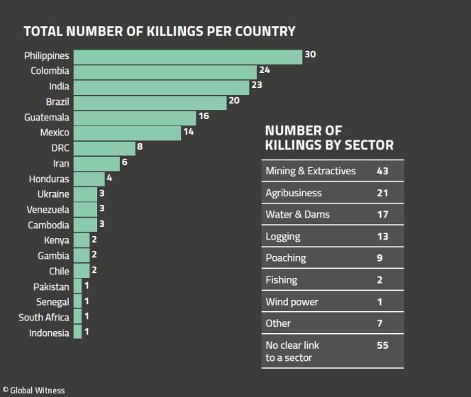 Statistiques de l'ONG Global Witness sur le nombre de morts par pays, selon le rapport publié le 30 juillet.