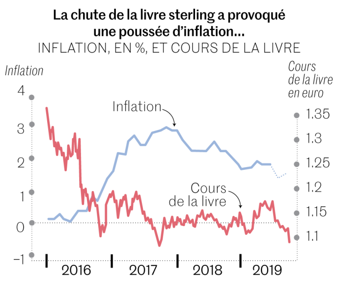Brexit Face Au Risque De No Deal La Livre Sterling