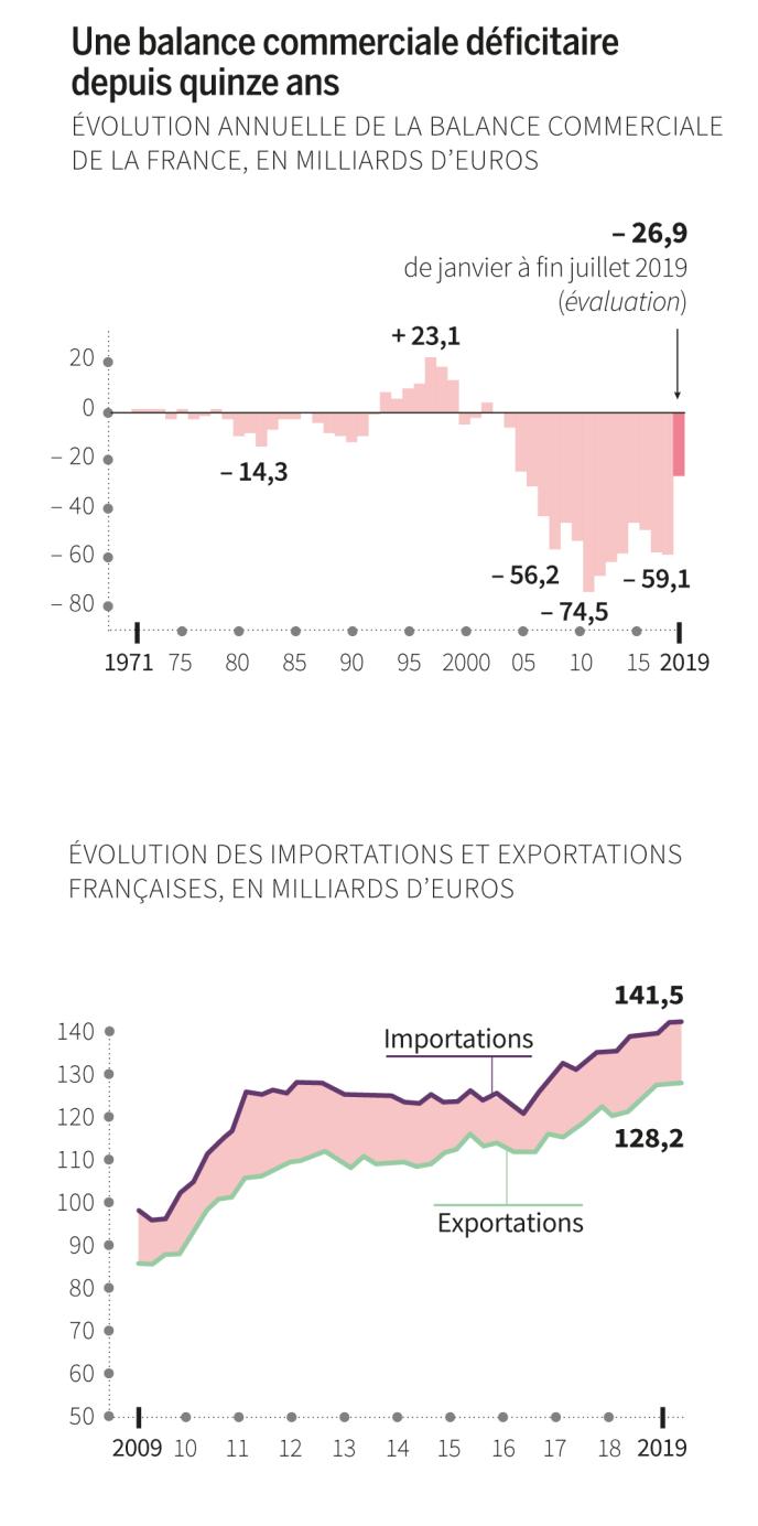 Le déficit commercial de la France se creuse sous manu  B63a832_N5eG4_iy0refBHDCTDjxsy21