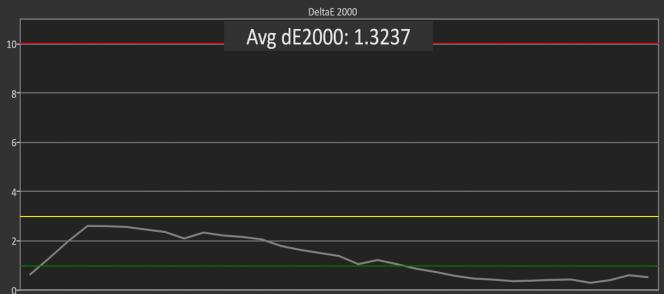 Ce diagramme montre la précision de la gamme de gris de l'Acer XR342CKP sur une échelle du noir au blanc. La plupart des valeurs de DeltaE 2000 sont inférieures à 2, ce qui est très fidèle.