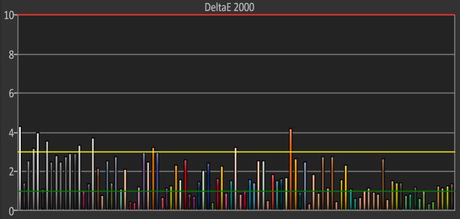 Le Dell a obtenu de bons résultats au test ColorChecker, avec un DeltaE 2000 moyen inférieur à 2.