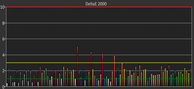 Lors de nos tests, la plupart des couleurs de l'Acer XR342CKP étaient précises, avec des valeurs de DeltaE 2000 de l'ordre de 2 : elles paraîtront fidèles à l'œil nu. Mais certains oranges et rouges étaient au-dessus : ces couleurs peuvent paraître moins justes.