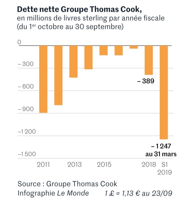 Evolution de la dette nette du groupe Thomas Cook