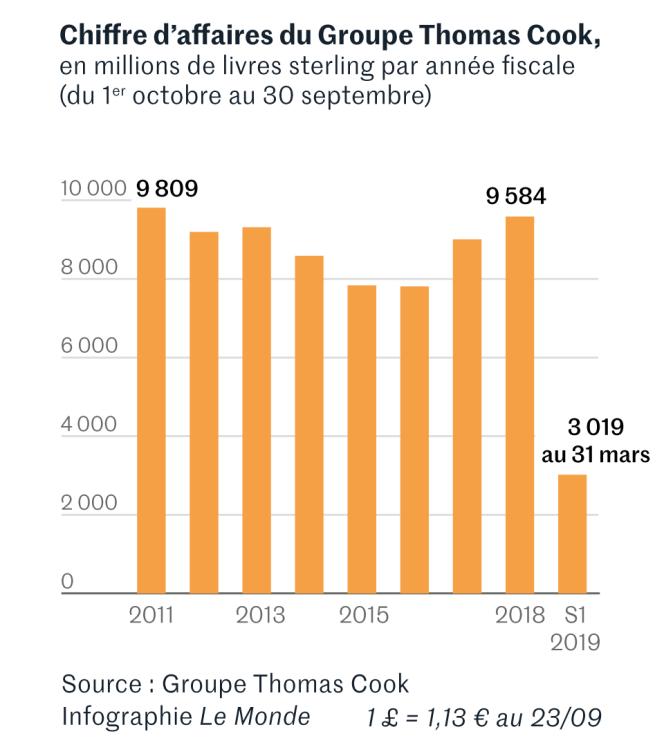 Evolution du chiffre d'affaires du groupe Thomas Cook