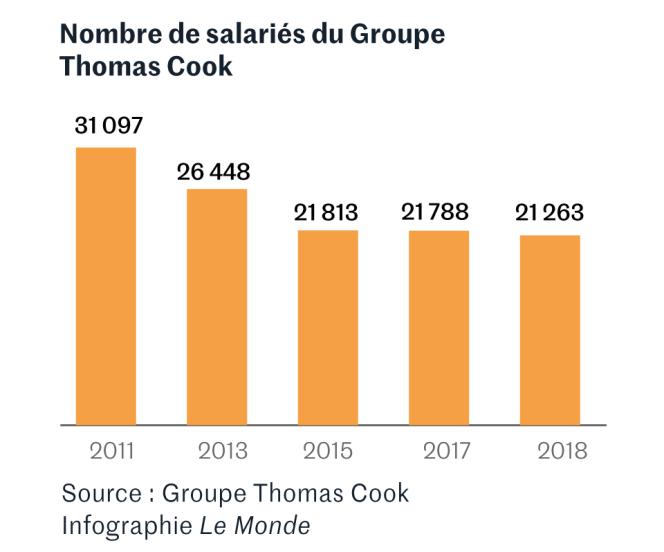 Evolution du nombre de salariés du voyagiste Thomas Cook