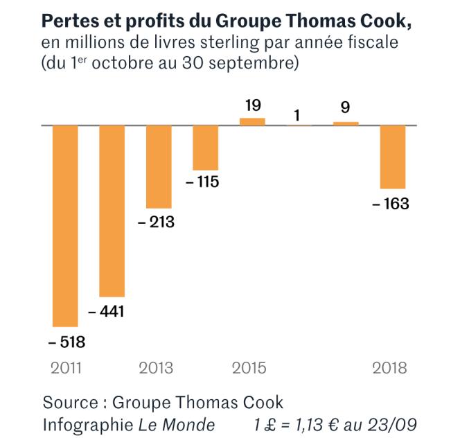 Evolution des pertes et profits du groupe Thomas Cook