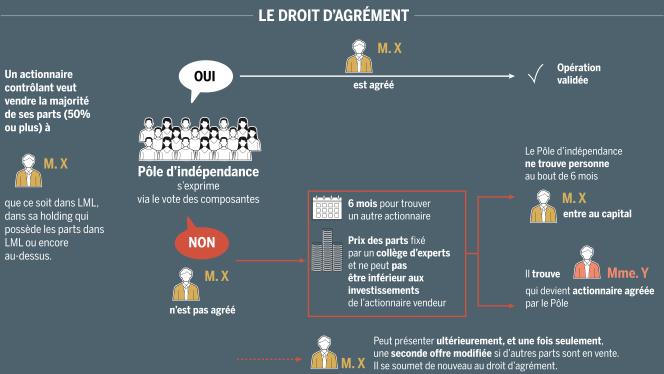 Le fonctionnement du droit d'agrément accordé au Pôle d'indépendance du Groupe Le Monde, en septembre 2019.