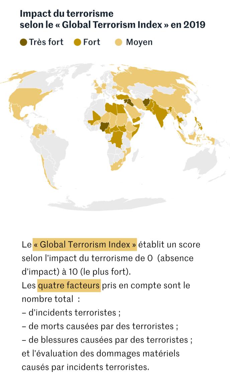 Impact du terrorisme en 2018