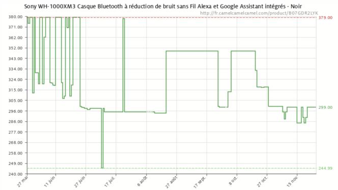 Une année d'historique du tarif du casque Sony sur Amazon (Camelcamelcamel).