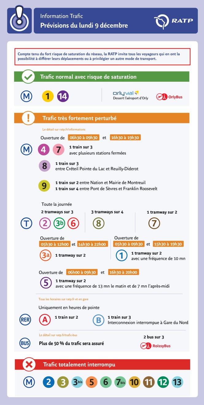 La RATP a publié ses prévisions de trafic pour la journée du lundi 9 décembre.