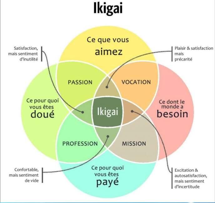 Pour les Japonais, trouver l'«ikigai», c'est trouver sa raison d'être.