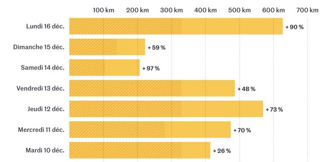 Ile-de-France: entre 25% et 100% de bouchons en plus depuis le début de la grève