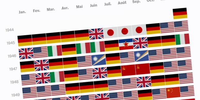 Le monde vu par «LeMonde»: quels pays ont fait la «une» depuis 1944?
