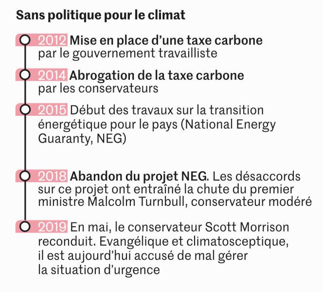 Le gouvernement australien, sans politique pour le climat.