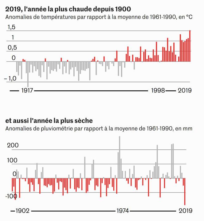 2019 a été l'année la plus chaude et la plus sèche en Australie depuis 1900.