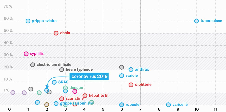 Coronavirus vs SRAS, grippe espagnole et Ebola - nombre de décès et symptômes comparés
