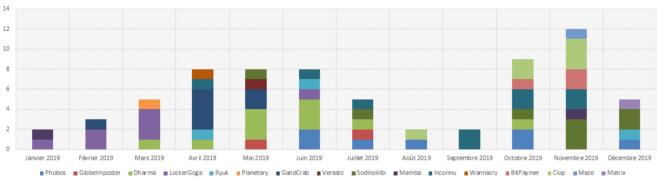 Nombre d'incidents, par mois, liés à des rançongiciels qu'a dû traiter l'Anssi.