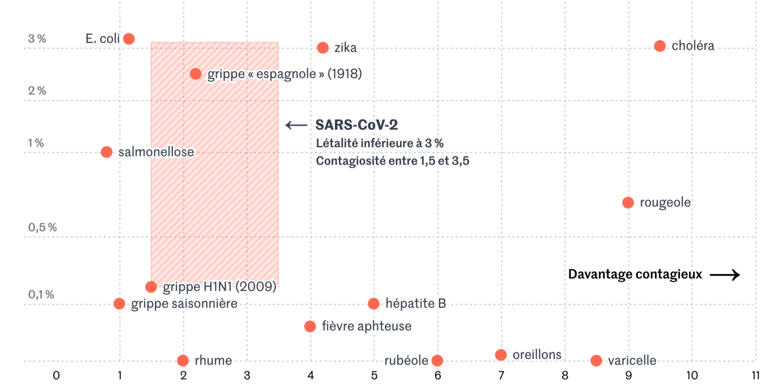 2019-nCoV : un virus peu contagieux et dont la létalité est plutôt faible