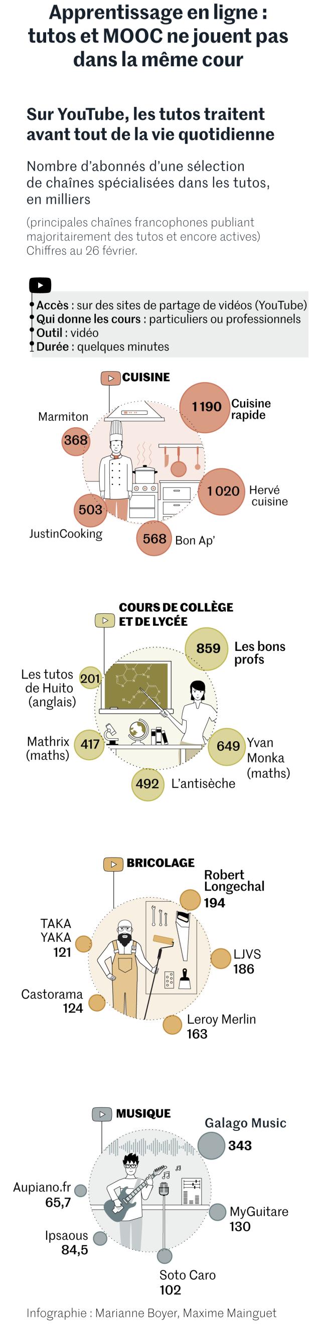 """""""La bataille de l'apprentissage 2.0 : les tutos font la nique aux MOOC"""""""