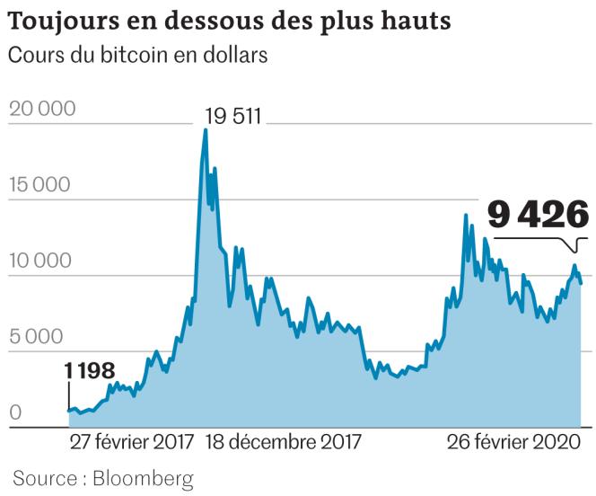 Proche des 1000 dollars en mars 2017, le cours du bitcoin avait frôlé les 20 000 dollars neuf mois plus tard.