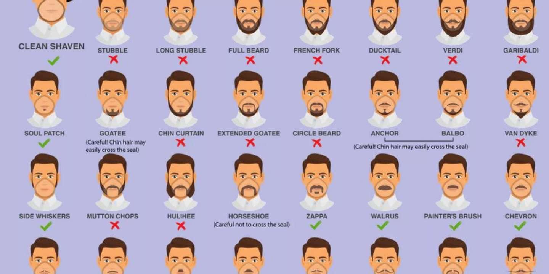 Non, les autorités sanitaires ne recommandent pas de se raser la barbe pour lutter contre le coronavirus
