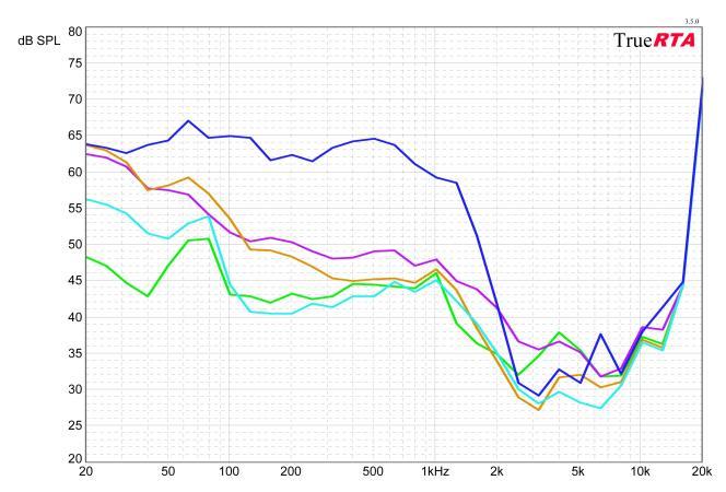 Ce graphique présente la réduction uniforme du son (bruit rose, 75 dB), avec les basses fréquences à gauche et les hautes fréquences à droite. Les valeurs les plus basses indiquent une meilleure performance. Par exemple, avec un grondement à 50 Hz, le meilleur modèle testé a réduit le son à 47 dB, soit une réduction de 28 dB. Tracé vert : modèle Slim Fit de Mack ; tracé Rose cyan : modèle Flents Quiet Time ; tracé violet : modèle E-A-Rsoft de 3M ; tracé orange : modèle Howard Leight Laser Lite ; tracé bleu : modèle Pillow Soft Silicone de Mack.