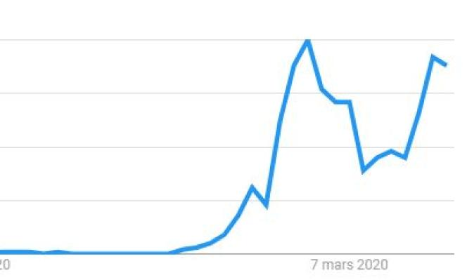 Evolution des recherches pour« gel hydroalcoolique» en France depuis le 9 février.