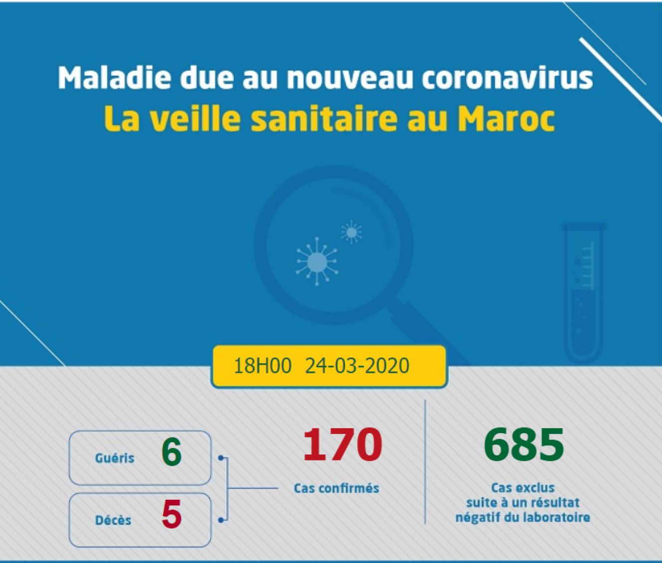 C'erano sei guarigioni in Marocco totale, e questi sono prima dell'acquisto dello stock di clorochina.