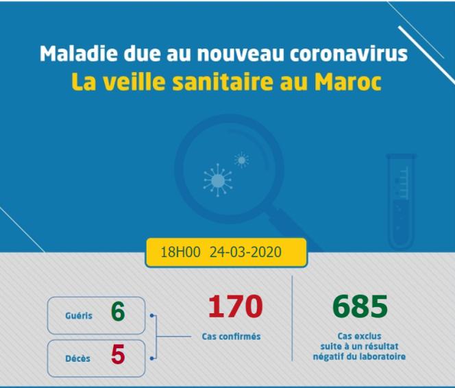 Il y a eu, au Maroc, six guérisons au total, et celles-ci sont antérieures à l'achat du stock de chloroquine.