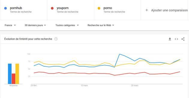 Les données Google Trends suggèrent que l'essentiel du pic de trafic enregistré par Pornhub est lié à son opération de promotion spéciale.