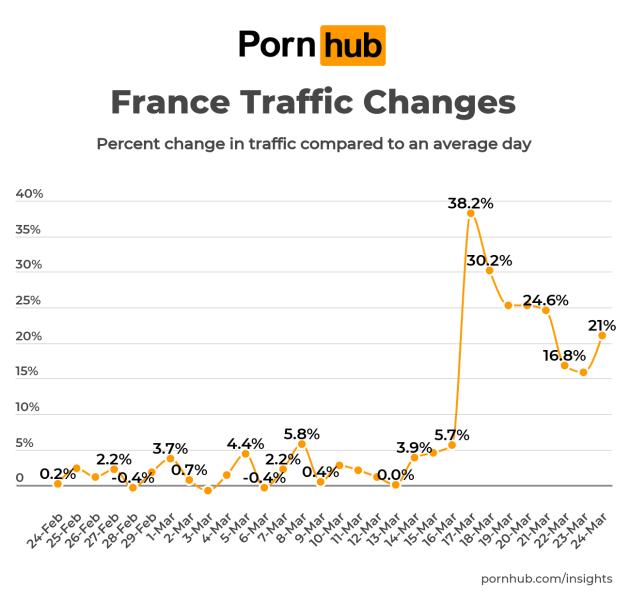 Evolution de la fréquentation du site Pornhub en France, d'après les chiffres de l'entreprise.