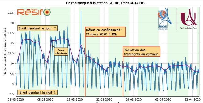 Les relevésdu bruit sismique à la station Curie, à Paris, au 13 avril.