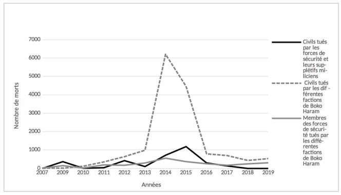 Les victimes civiles du conflit de Boko Haram au Nigeria entre le 1er janvier 2007 et le 31 décembre 2019. Graphique réalisé par Elodie Barbe avec l'aide d'Andrainolo Ravalihasy du Centre population et développement (CPD) de l'université Paris Descartes.