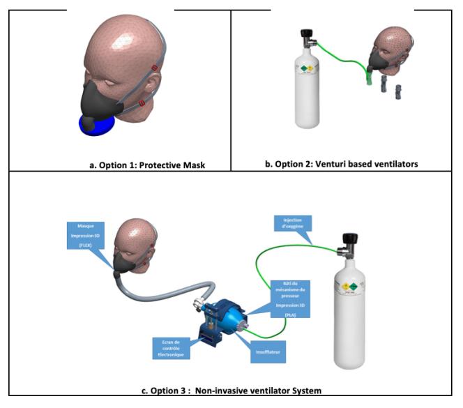 Schéma des trois options du ventilateur non invasif (VNI) dont le logiciel de fabrication en impression 3D doit être disponible en accès libre sur Internet à partir du 4 mai 2020.Le prototype, en cours de test, a été développé par les ingénieurs et les médecins du réseau panafricain Honoris United Universities de Tunis et de l'Université de Lorraine, à Metz.