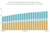 Les résidents d'Ehpad représentent la moitié des décès comptabilisés en France