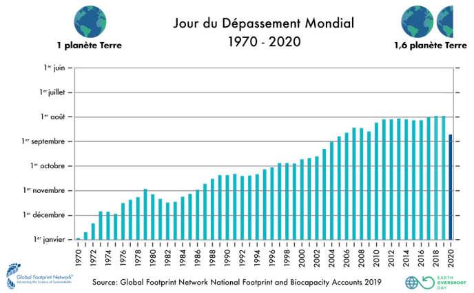 Evolution du « jour du dépassement de la Terre ». Encore excédentaire en 1961, avec un quart de ses réserves non consommées, la Terre est devenue déficitaire au début des années 1970.