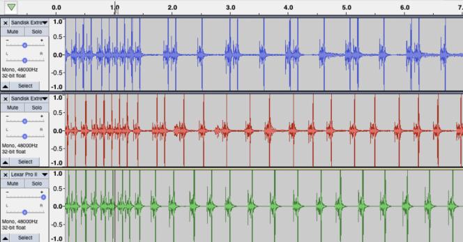 Nous avons enregistré le bruit des rafales photo avec plusieurs cartes SD. Des intervalles plus courts indiquent une meilleure performance. La SanDisk Extreme Pro (en bleu), la SanDisk Extreme (en rouge) et la Lexar Pro UHS-I (en vert) ont permis de prendre quinze photos durant les cinq secondes qui suivent le remplissage du tampon.