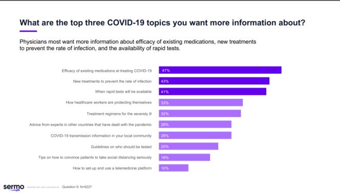 Ces sondages n'ont pas de valeur scientifique. Fin mars, 47 % des médecins sondés reconnaissaient eux-mêmes avoir besoin de plus d'informations.