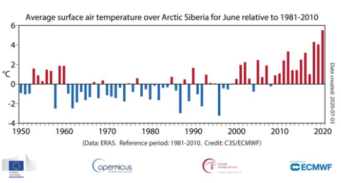 Températures moyennes pour le mois de juin en Sibérie arctique par rapport à la moyenne 1981-2010.