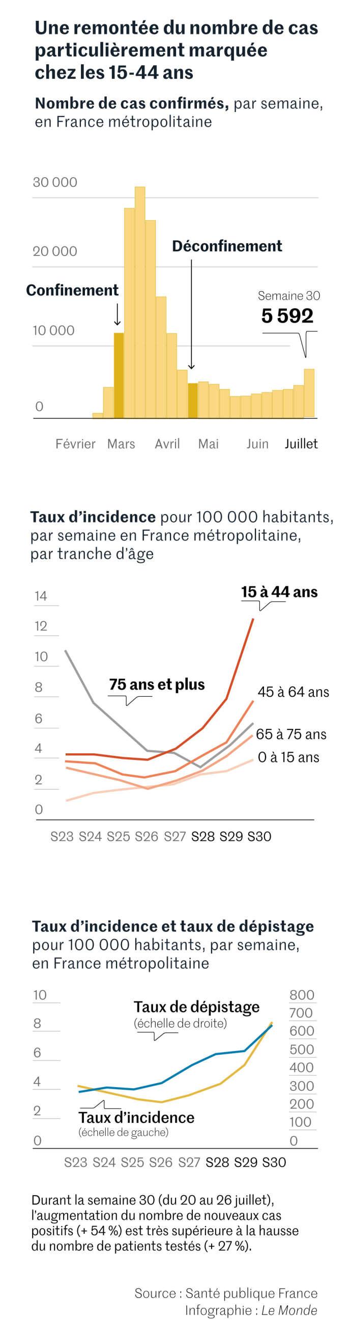 Nombre de cas de Covid19 et taux d'incidence en France métropolitaine