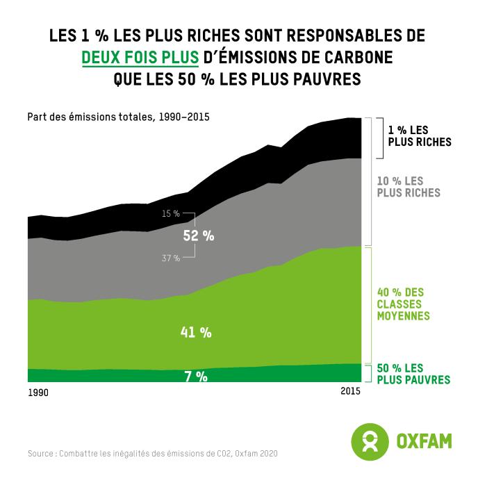Parcela das emissões cumulativas entre 1990 e 2015 por diferentes grupos de renda global.