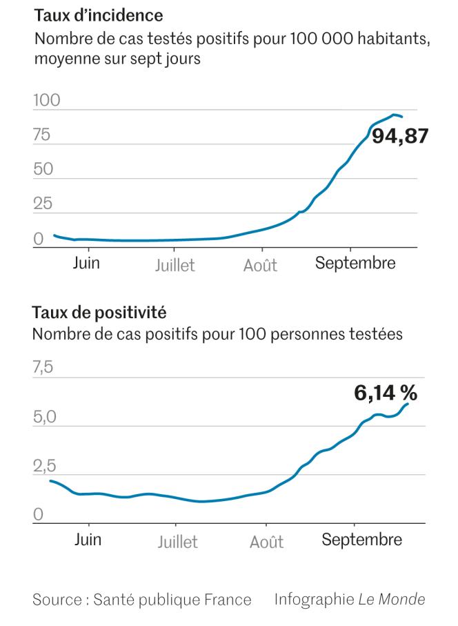 Le taux d'incidence et le taux de positivité ont augmenté ces dernières semaines en France.