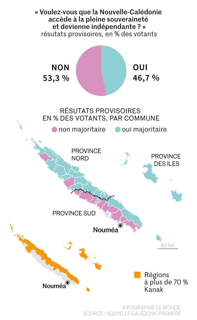 Référendum sur l'indépendance de la Nouvelle-Calédonie E6987c1_318671722-pol-4318-referendum-nvlle-cal-web