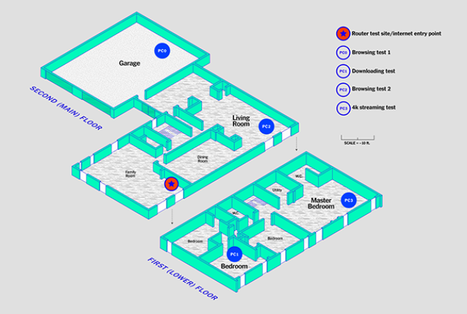 Sur ce plan de notre maison de test, nous avons indiqué les positions de notre routeur et des clients dans l'installation utilisée pour nos dernières évaluations. Le schéma n'est pas parfaitement à échelle, mais il indique fidèlement les diverses pièces, les placards et les murs que les signaux radio doivent traverser.