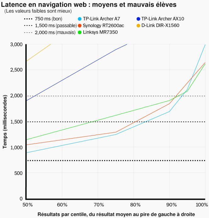 L'Archer A7 profite d'une latence plus faible que routeurs figurant parmi les plus coûteux. Il est dans l'ensemble un peu moins réactif que nos premiers choix, mais il est également moitié moins cher.