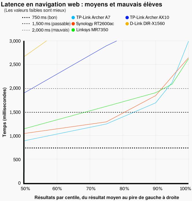 Ce diagramme montre le ralentissement notable dont souffrent le TP-Link Archer AX10 et le D-Link DIR-X1560 lorsque le réseau est chargé. Les autres routeurs aux performances moyennes, plus près du bas du schéma, sont notablement plus lents que les meilleurs, mais offrent des performances stables.