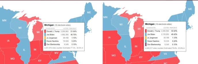 Biden a bénéficié le 4 novembre d'un afflux soudain de plus de 100000 votes dans le Michigan. La preuve d'une manipulation, estiment certains. L'erreur a été corrigée.