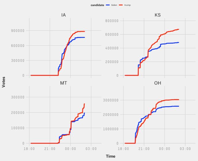 Les afflux soudains de suffrages, manifestés sur ces courbes par des lignes verticales, ont bénéficié aux deux candidats.
