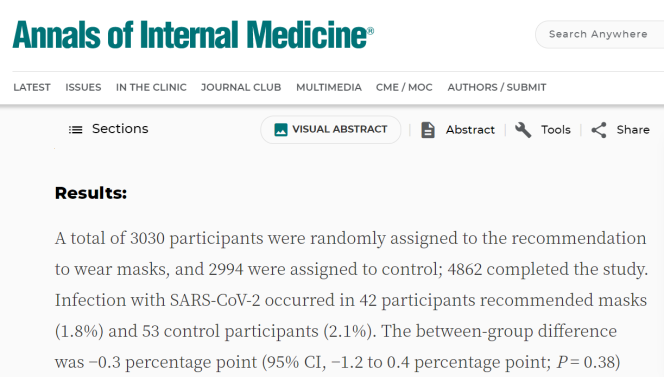 L'étude dirigée par le cardiologueHenning Bundgaard aboutit à une très légère surreprésentation des cas positifs chez ceux qui ne portent pas le masque. L'écart n'est toutefois pas significatif.