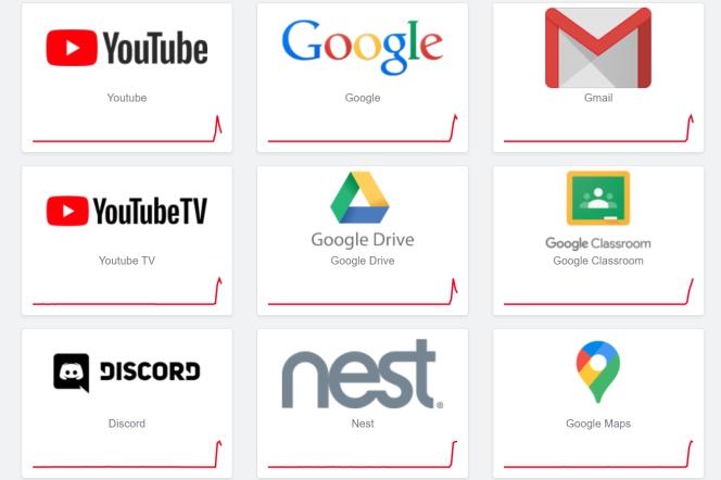 La courbe des problèmes identifiés sur les services Google par le site Downdetector, lundi 14 décembre.